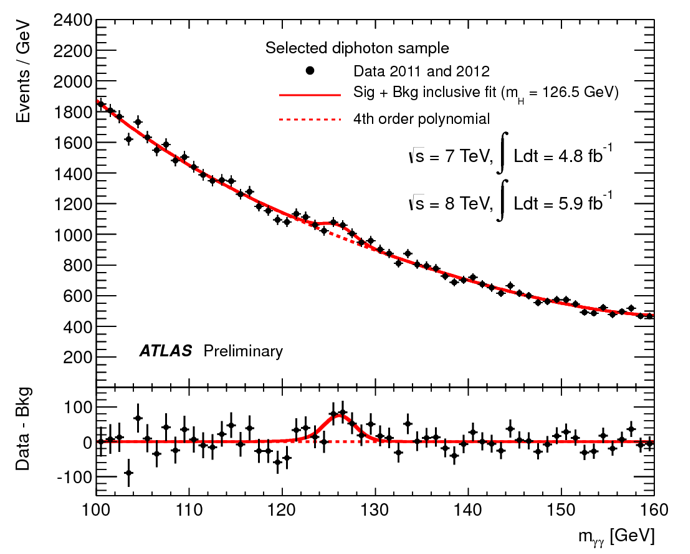 The invariant mass from pairs of photons selected in the Higgs to γγ analysis, as shown at the seminar at CERN on 4 July 2012. The excess of events over the background prediction around 125 GeV is consistent with predictions for the Standard Model Higgs boson. (Image: ATLAS Collaboration/CERN)